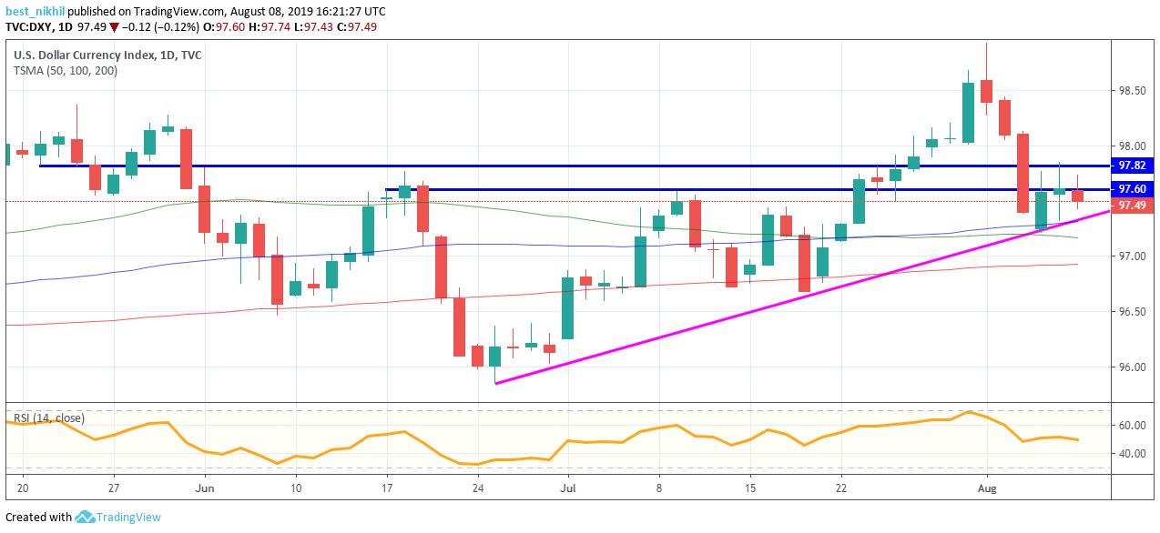 US Dollar Index 1 Day 08 August 2019