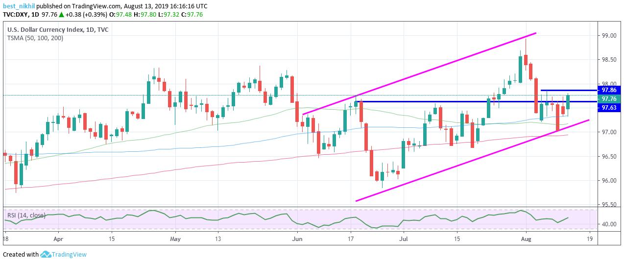 US Dollar Index 1 Day 13 August 2019
