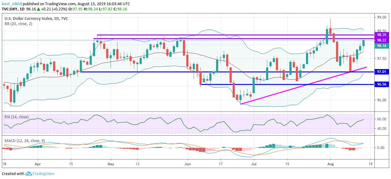 US Dollar Index 1 Day 15 August 2019