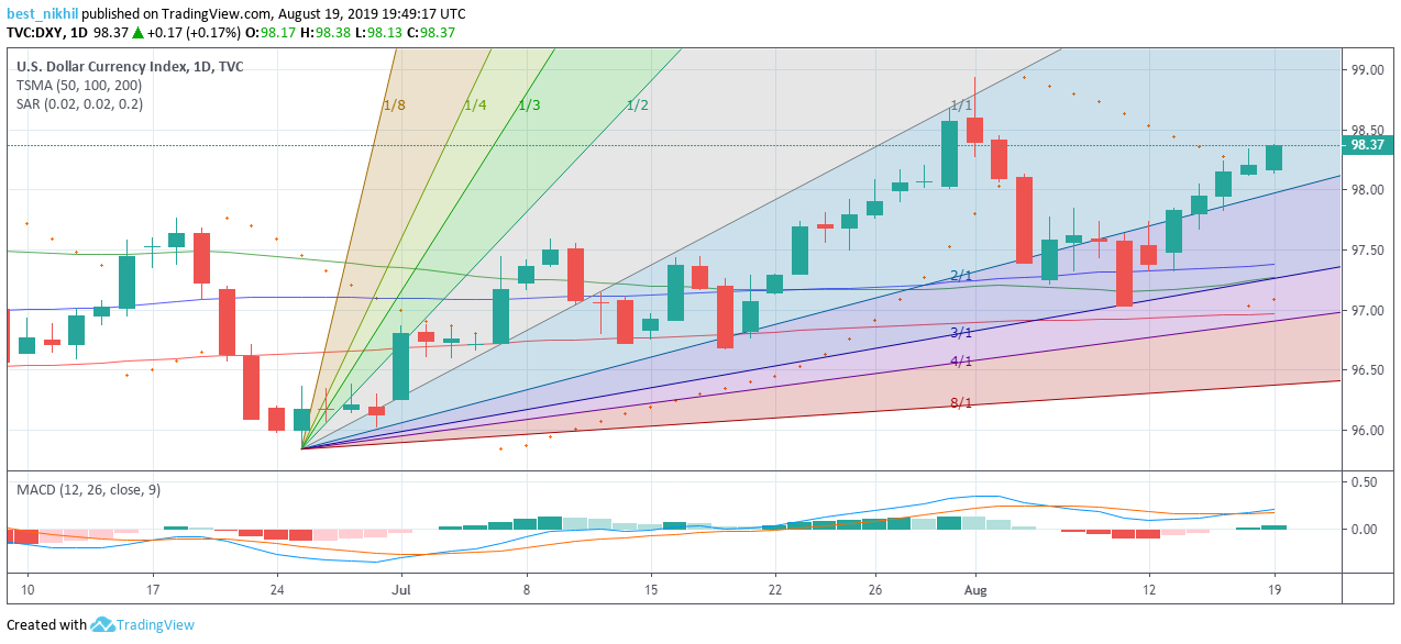 US Dollar Index 1 Day 19 August 2019