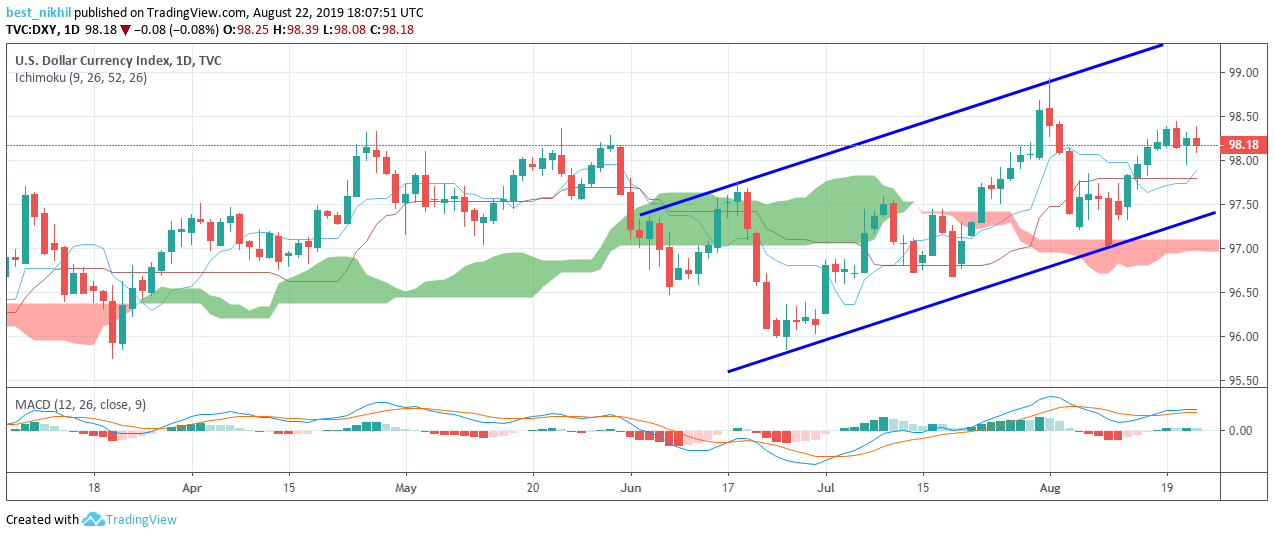 US Dollar Index 1 Day 22 August 2019