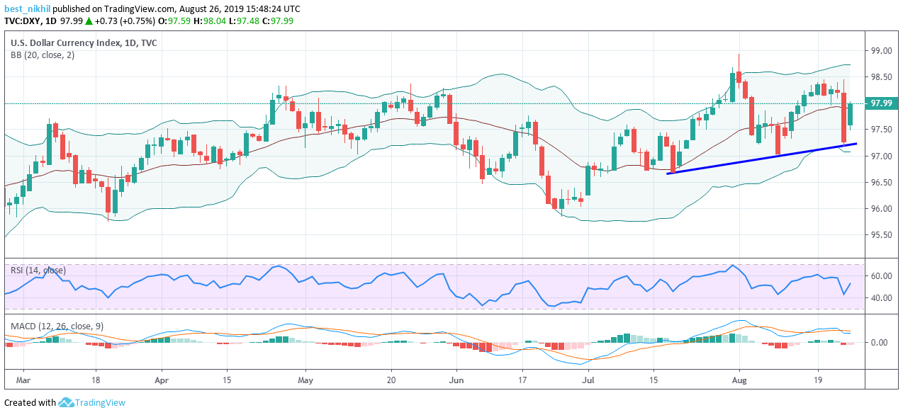 US Dollar Index 1 Day 26 August 2019