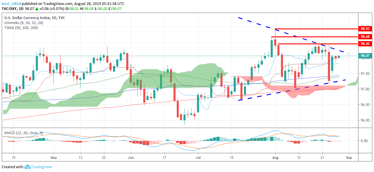 US Dollar Index 1 Day 28 August 2019