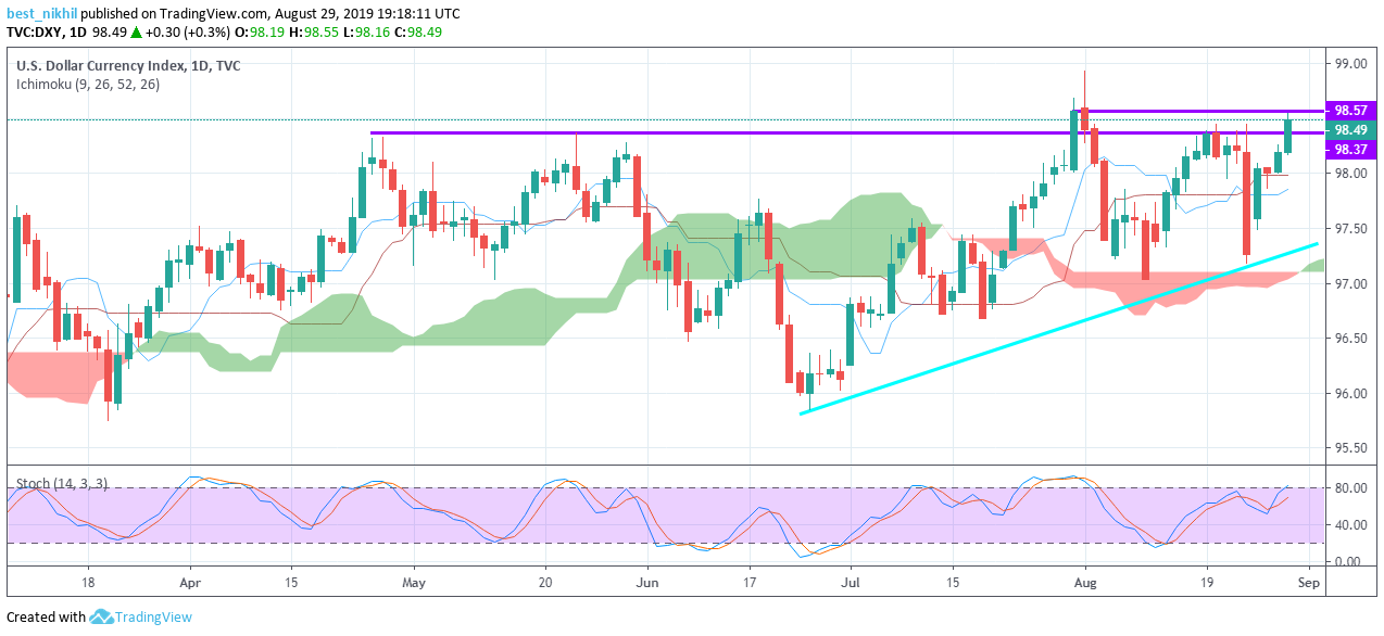 US Dollar Index 1 Day 29 August 2019