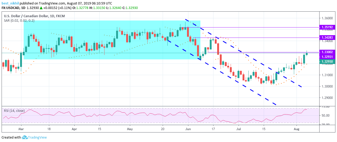 USDCAD 1 Day 07 August 2019