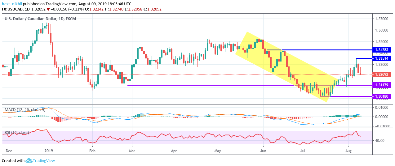 USDCAD 1 Day 09 August 2019