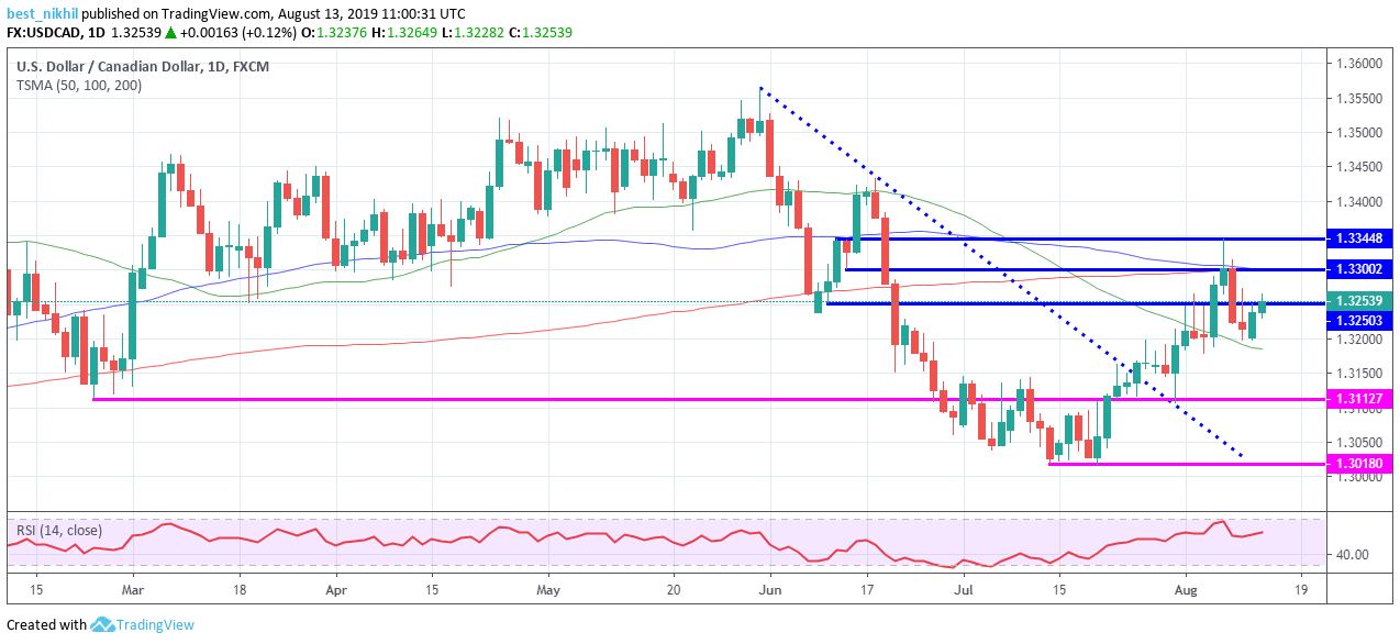 USDCAD 1 Day 13 August 2019