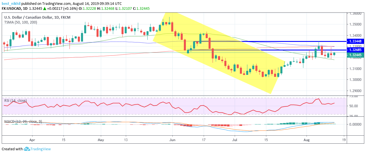 USDCAD 1 Day 14 August 2019