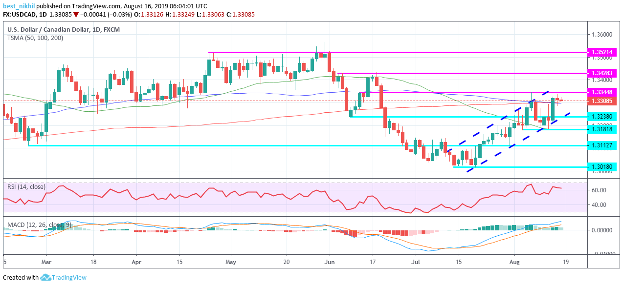 USDCAD 1 Day 16 August 2019