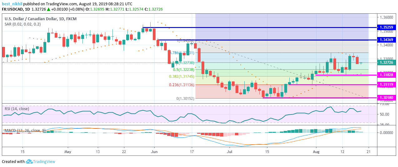 USDCAD 1 Day 19 August 2019