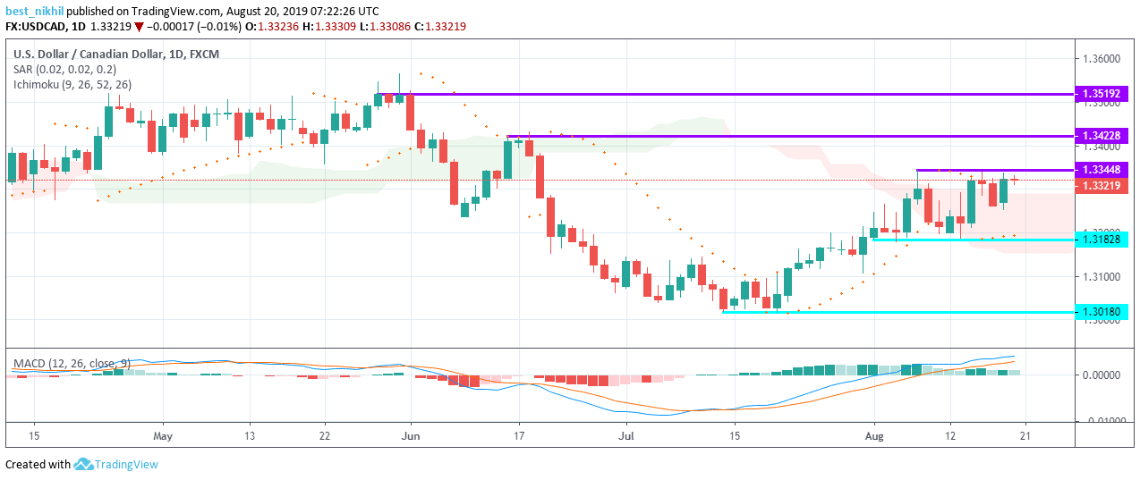 USDCAD 1 Day 20 August 2019