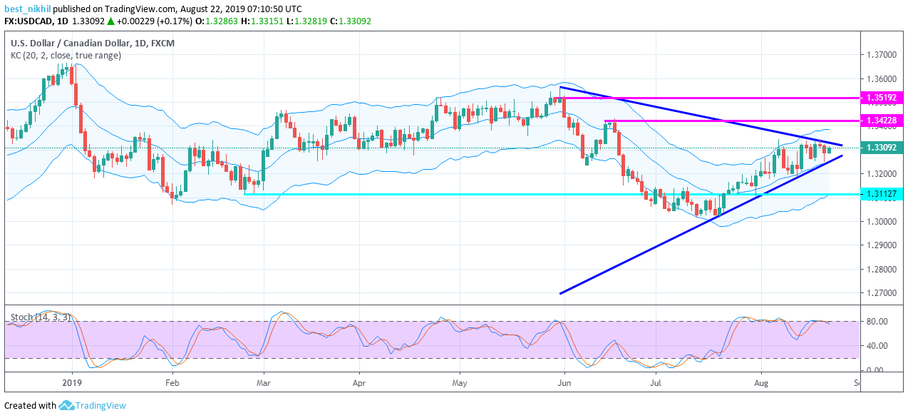 USDCAD 1 Day 22 August 2019