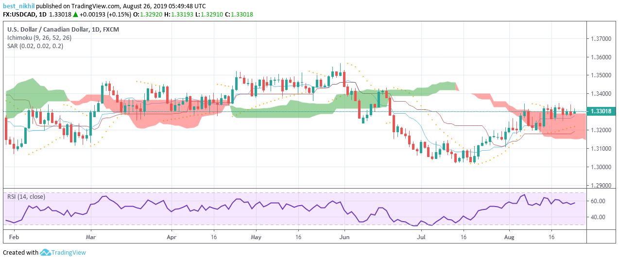 USDCAD 1 Day 26 August 2019