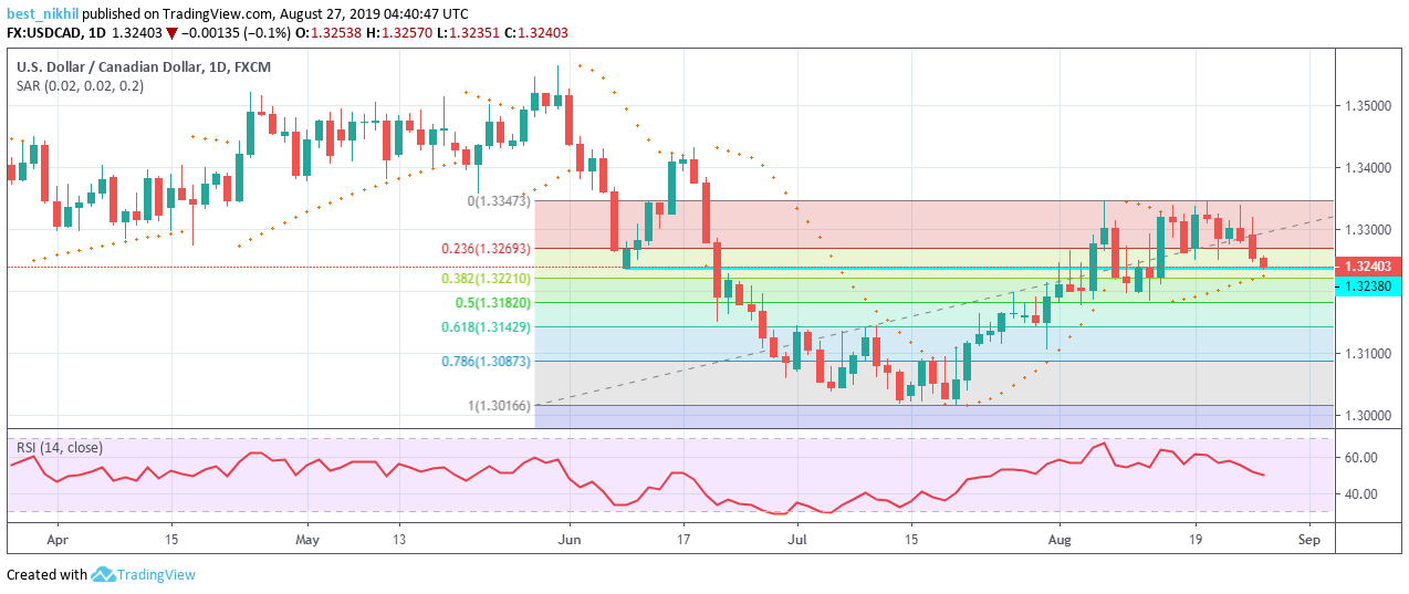 USDCAD 1 Day 27 August 2019