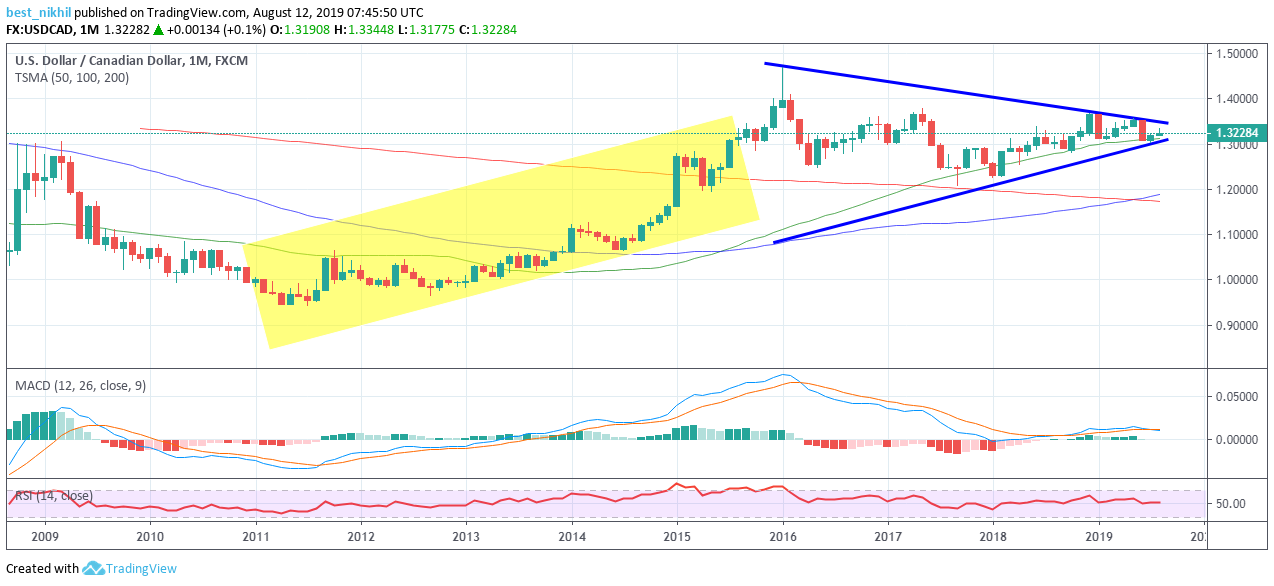 USDCAD 1 Month 12 August 2019