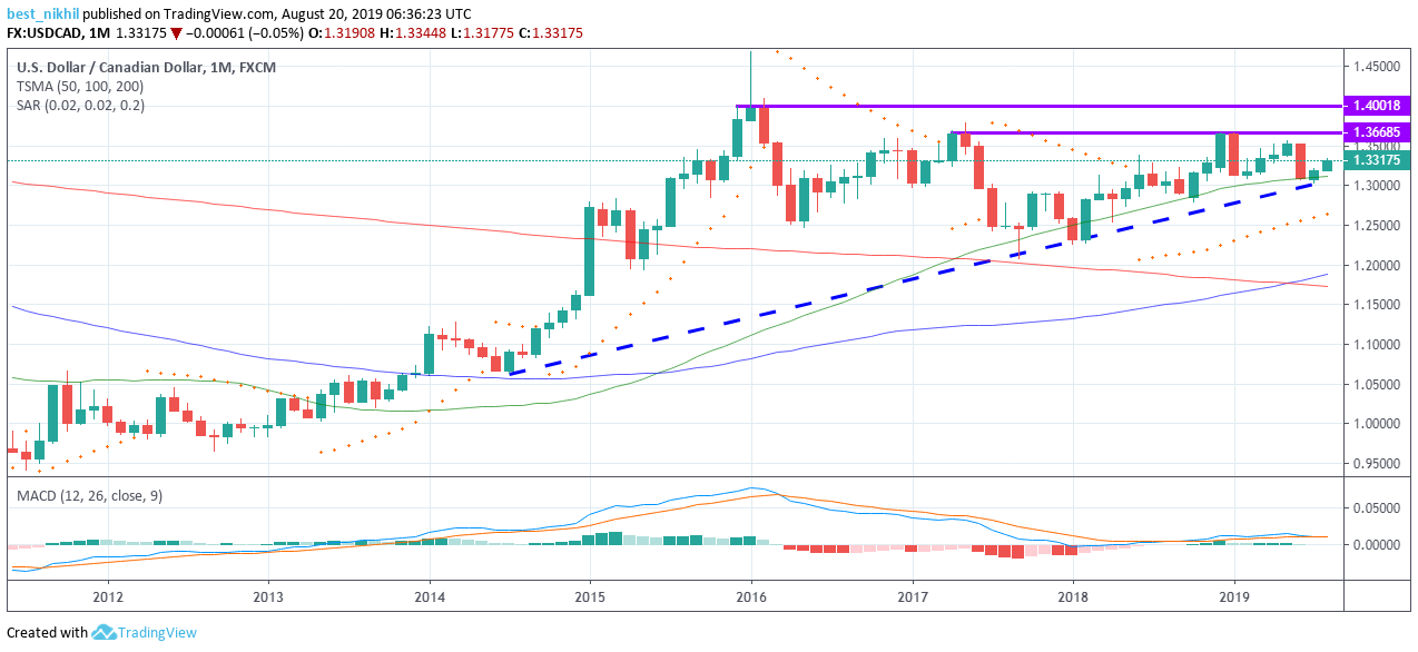 USDCAD 1 Month 20 August 2019