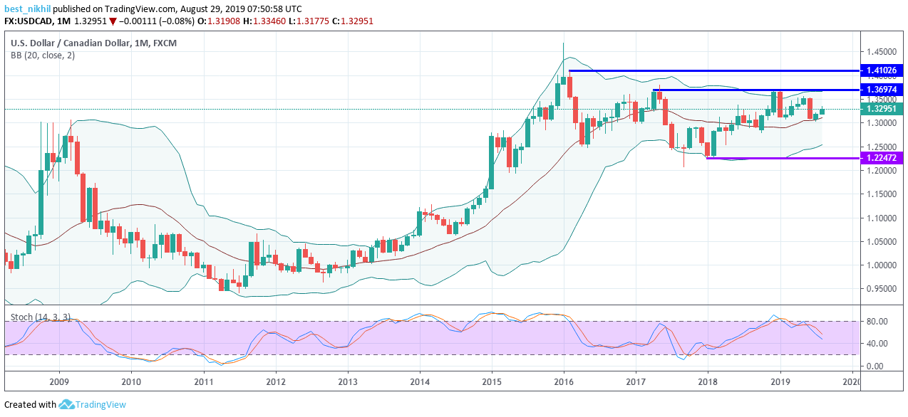 USDCAD 1 Month 29 August 2019