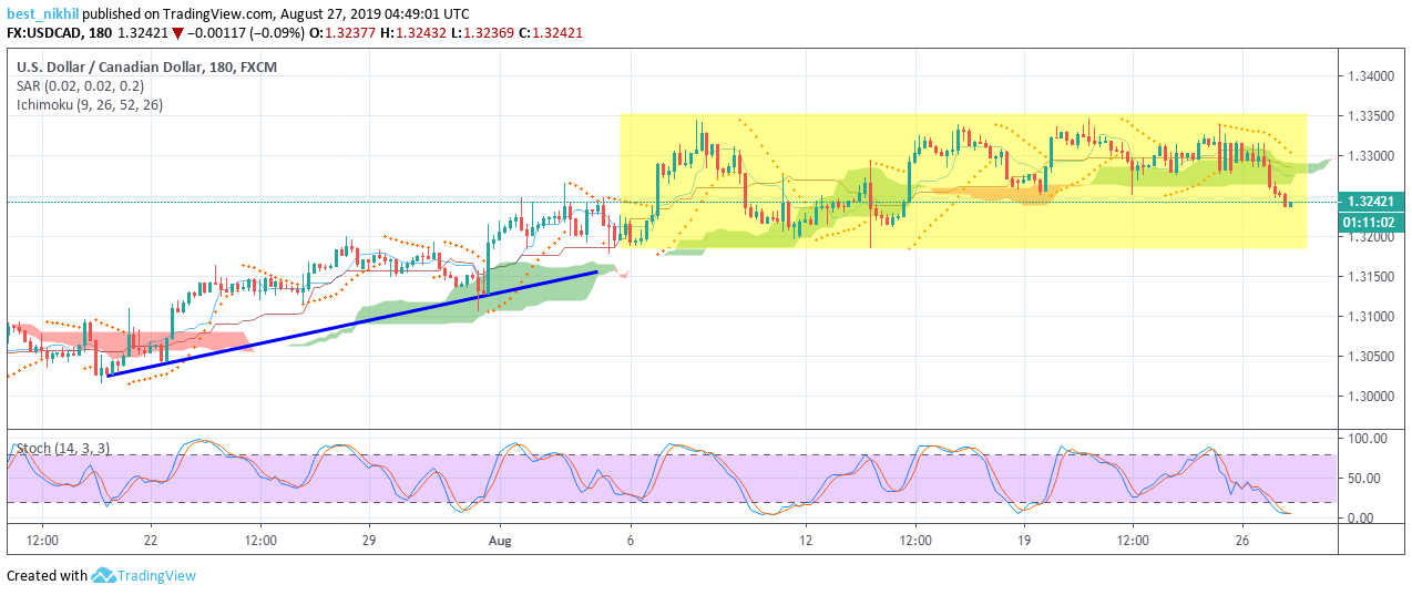 USDCAD 180 Min 27 August 2019