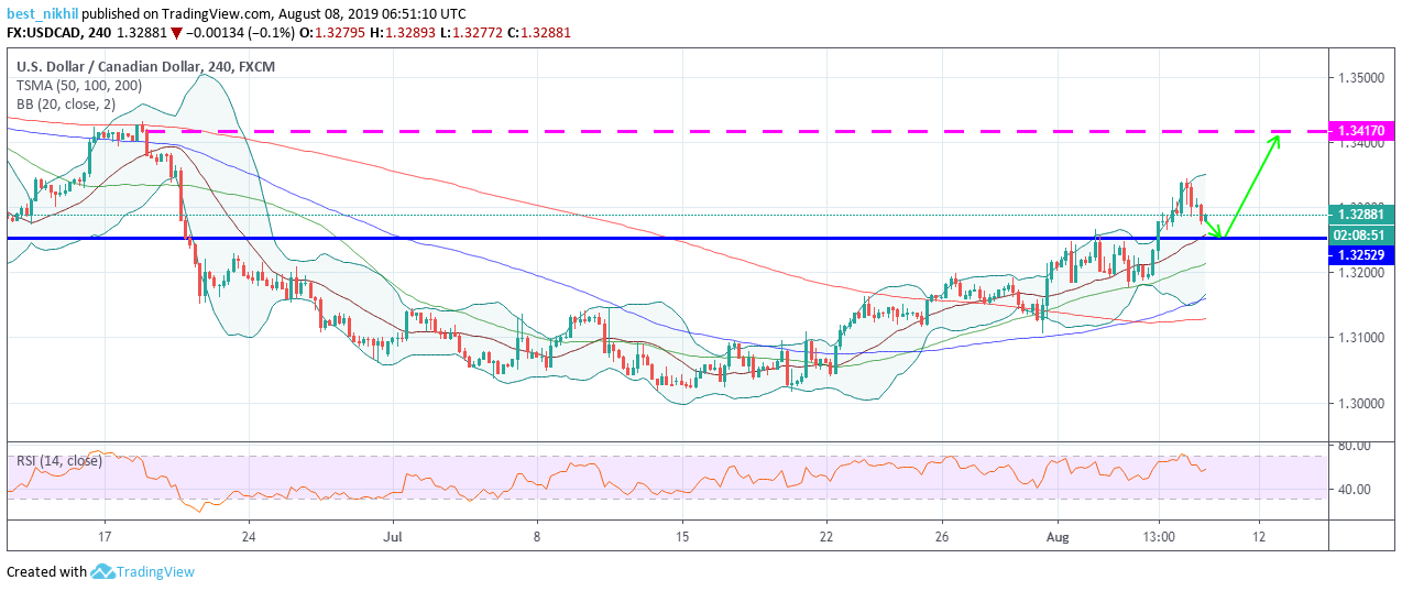 USDCAD 240 Min 08 August 2019