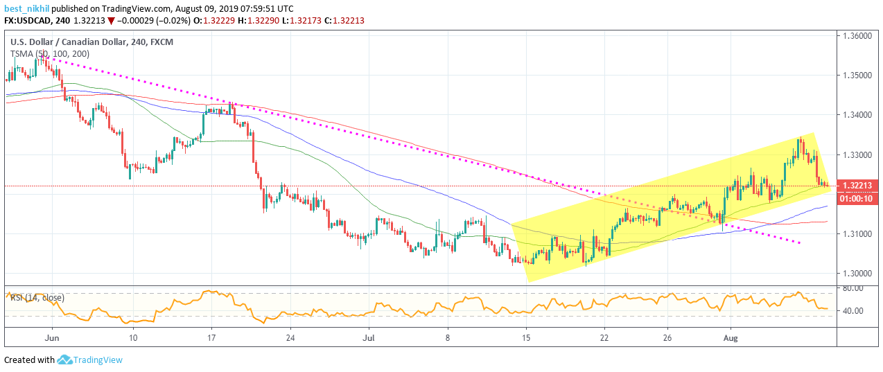 USDCAD 240 Min 09 August 2019