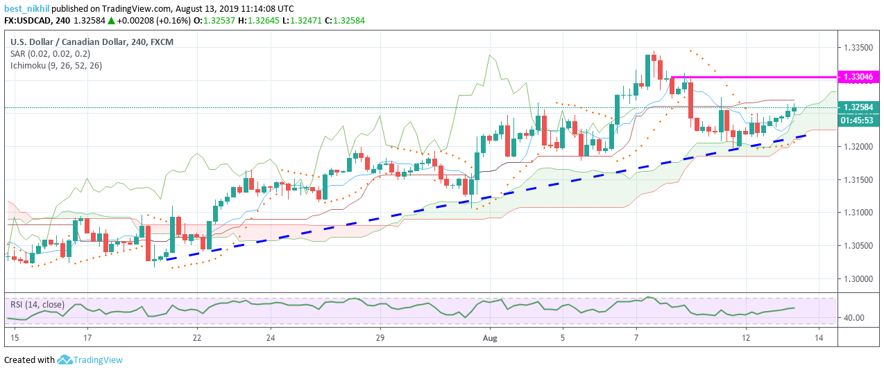 USDCAD 240 Min 13 August 2019