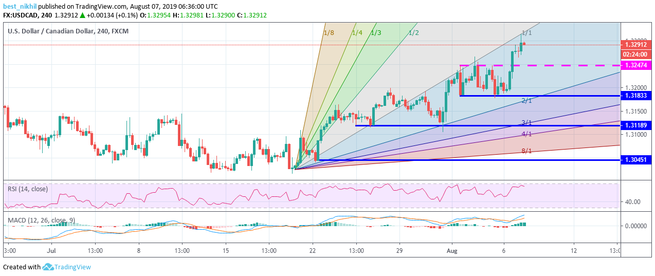 USDCAD 60 Min 07 August 2019