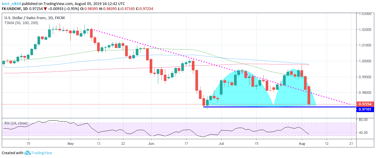 USDCHF 1 Day 05 August 2019