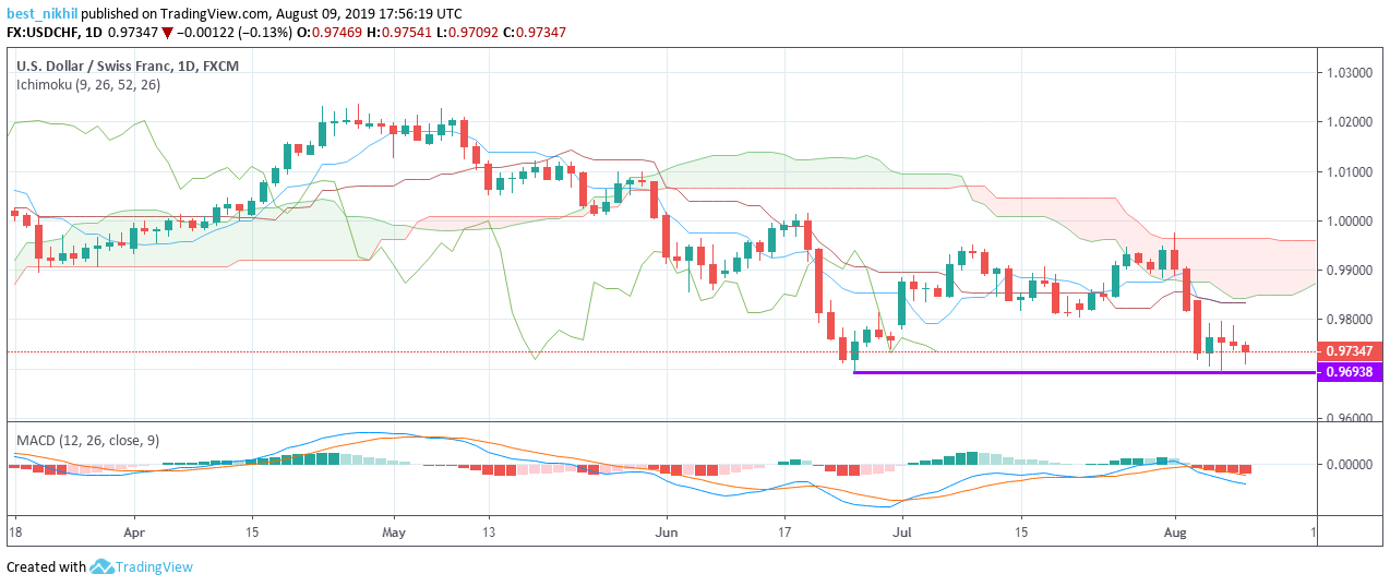 USDCHF 1 Day 09 August 2019