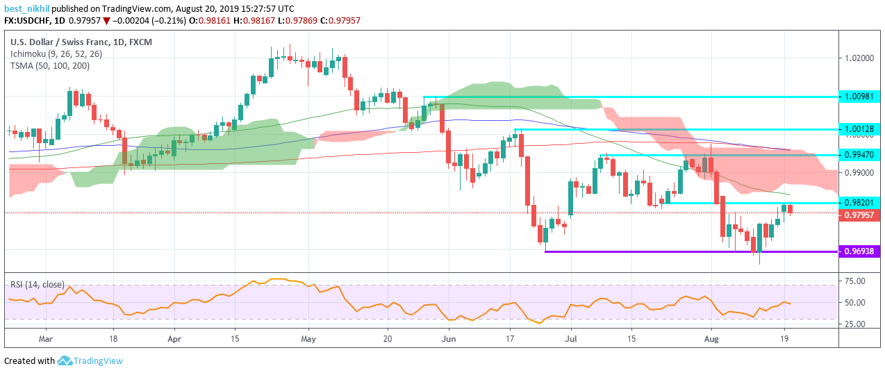 USDCHF 1 Day 20 August 2019