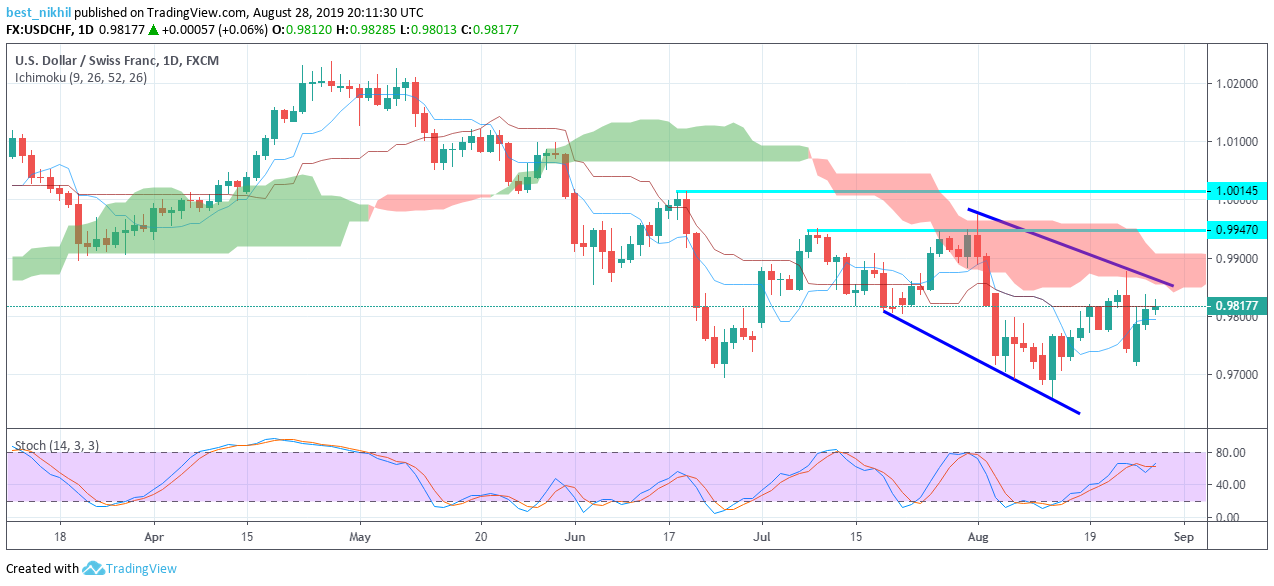USDCHF 1 Day 28 August 2019