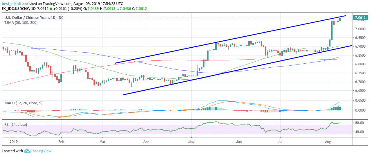 USDCNY 1 Day 09 August 2019
