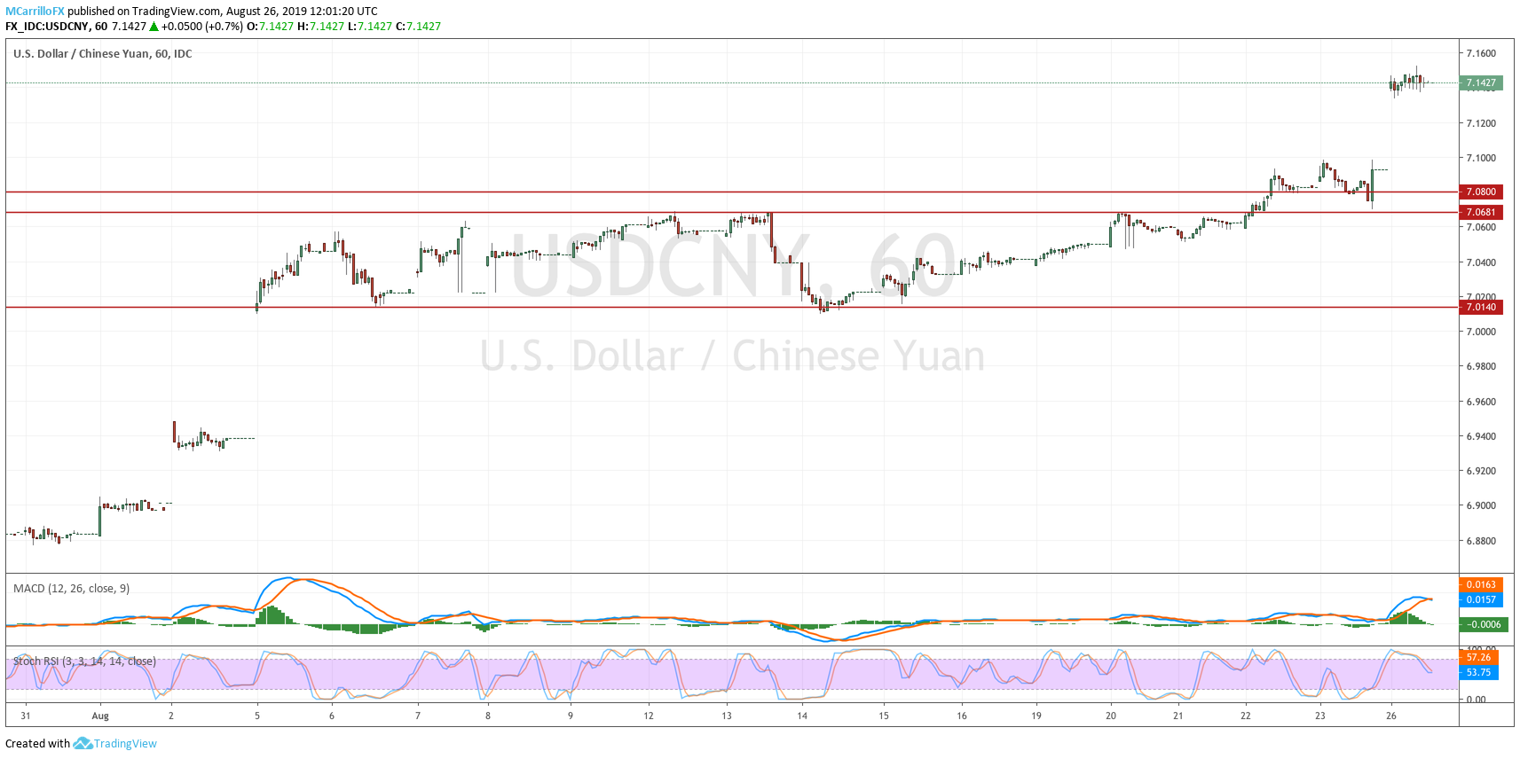 USDCNY 1-hour chart August 26