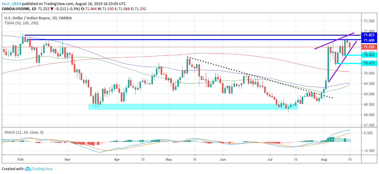 USDINR 1 Day 16 August 2019