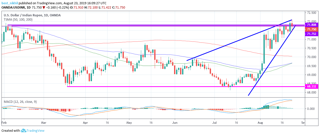 USDINR 1 Day 23 August 2019