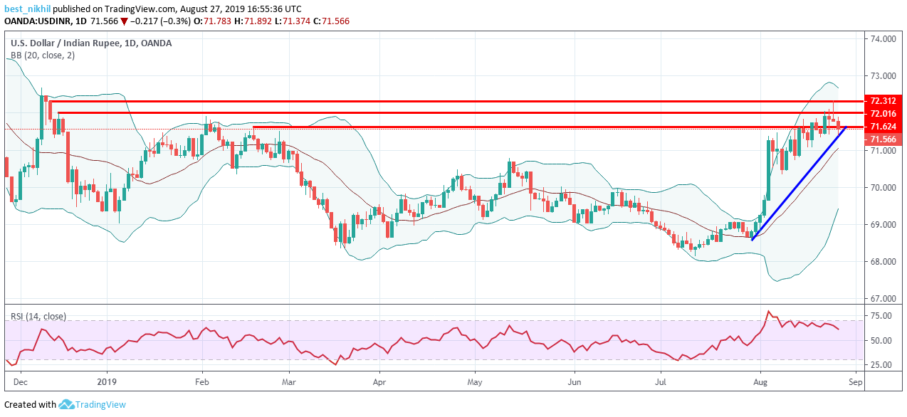 USDINR 1 Day 27 August 2019