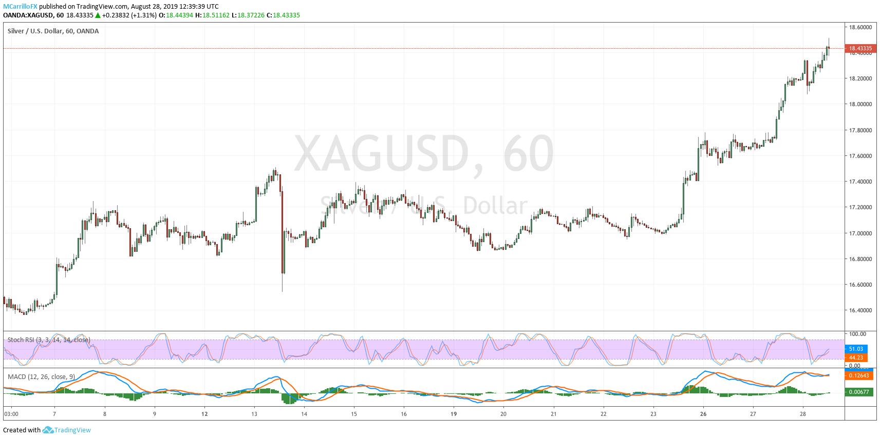 XAGUSD 1-hour chart Gold August 28