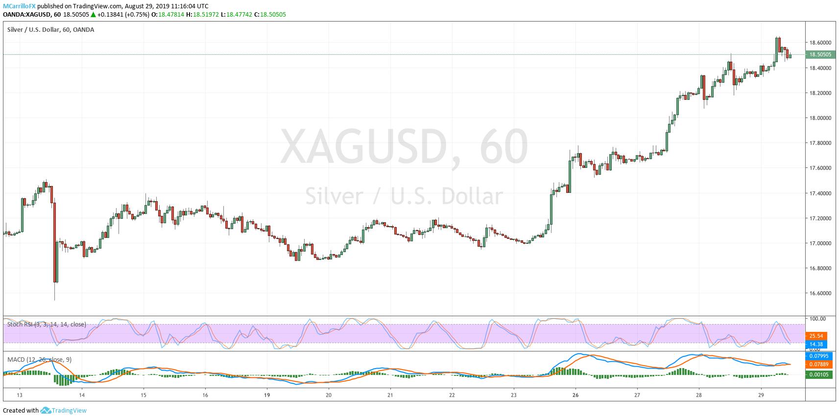 XAGUSD 1-hour chart Silver August 29