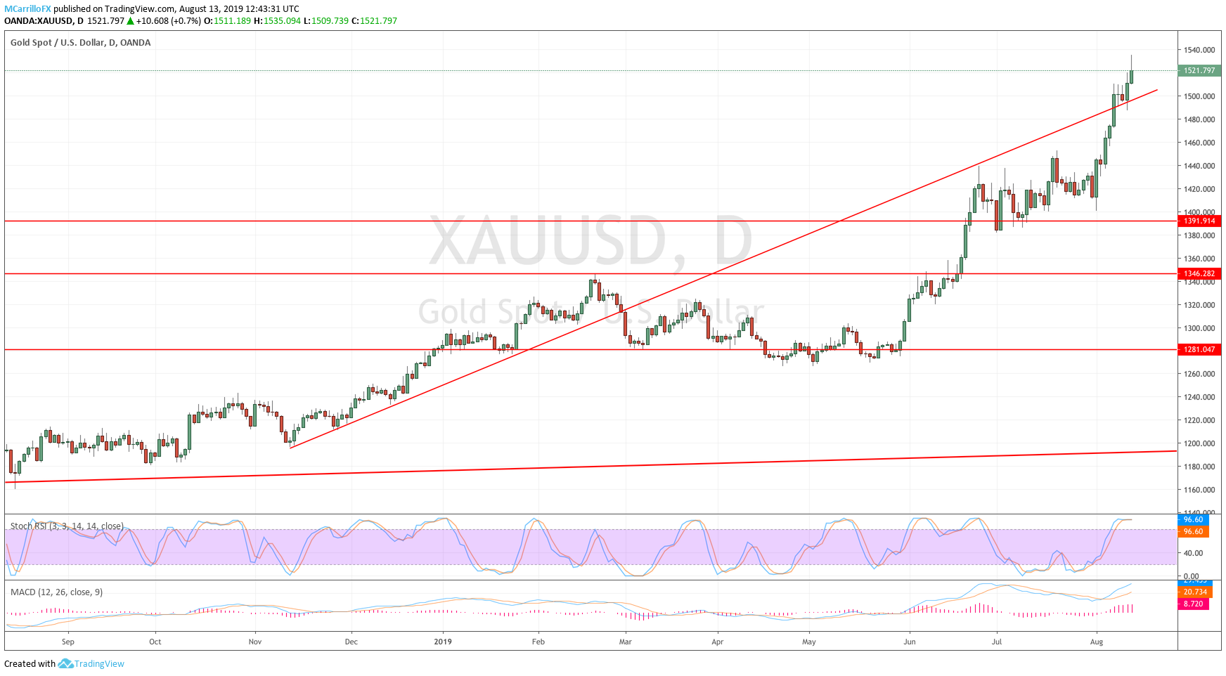 XAUUSD daily chart August 13