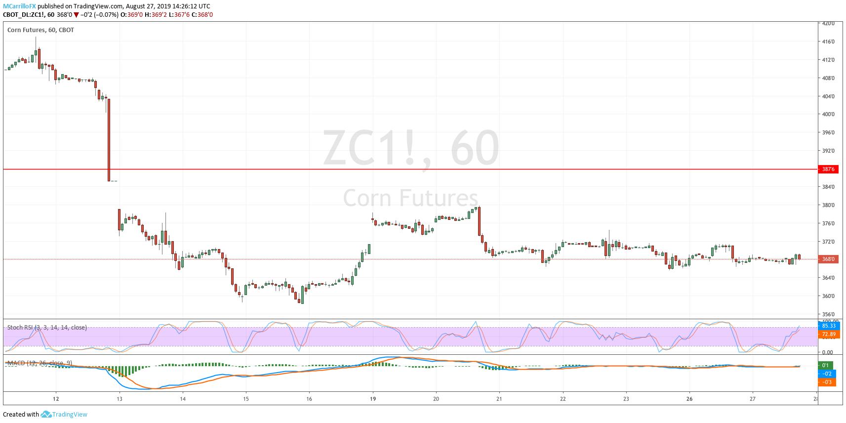 ZC1 Futures Corn August 27 1-hour chart