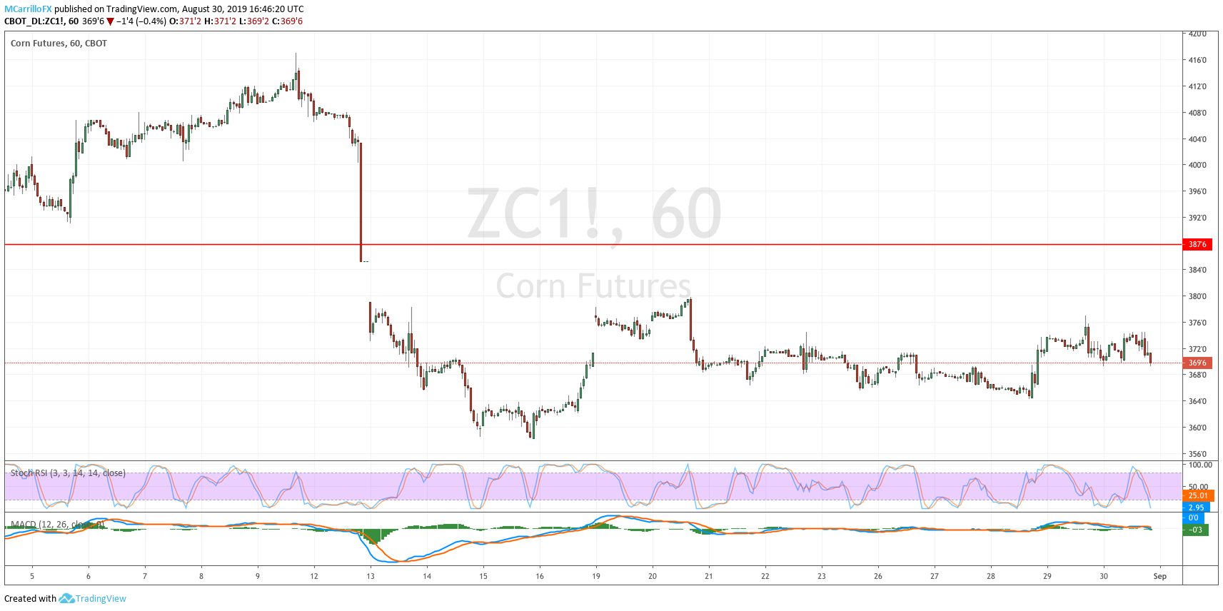 ZC1 Futures of Corn 1-hour chart August 30