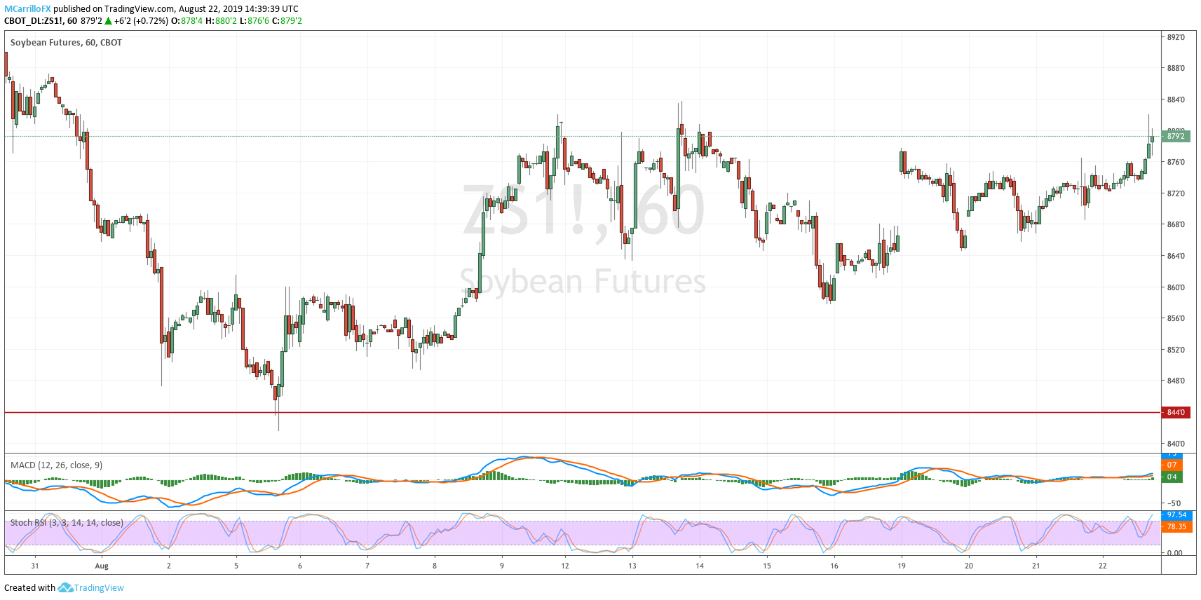 ZS1 Soybean Futures 1-hour chart August 22