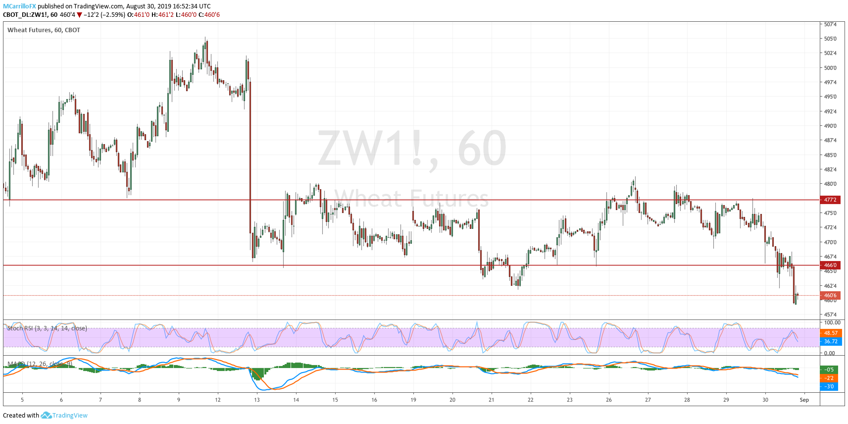 ZW1 Futures of Wheat 1-hour chart August 30