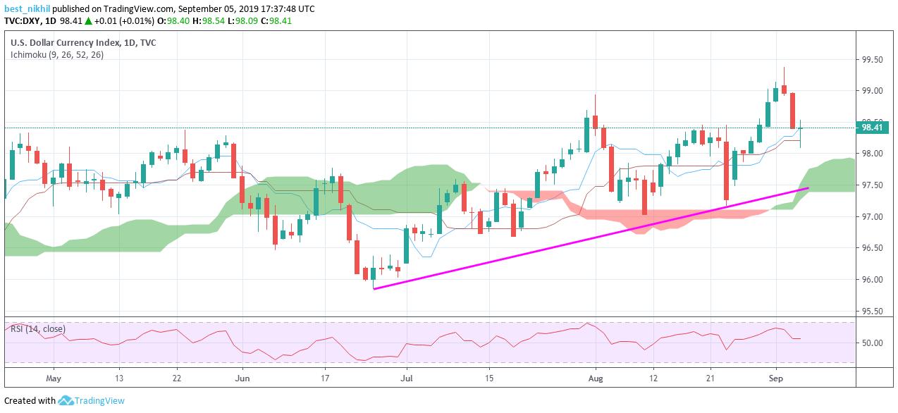 US Dollar Index 1 Day 05 September 2019