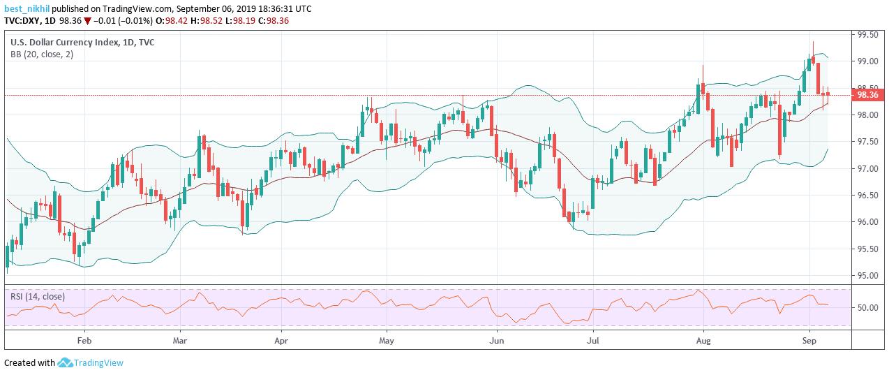 US Dollar Index 1 Day 06 September 2019
