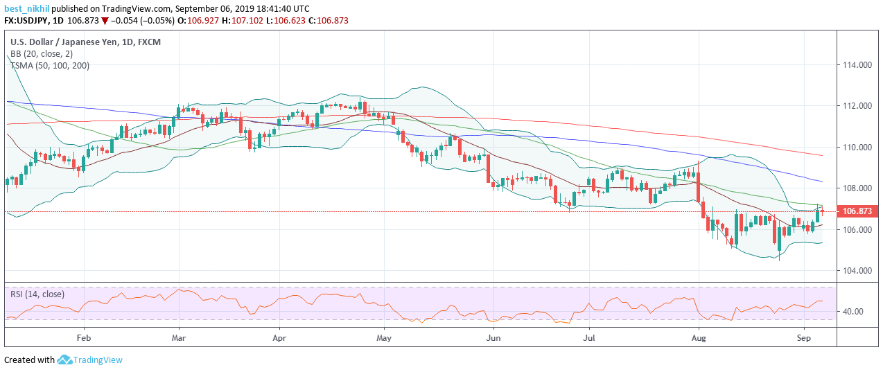 USDJPY 1 Day 06 September 2019