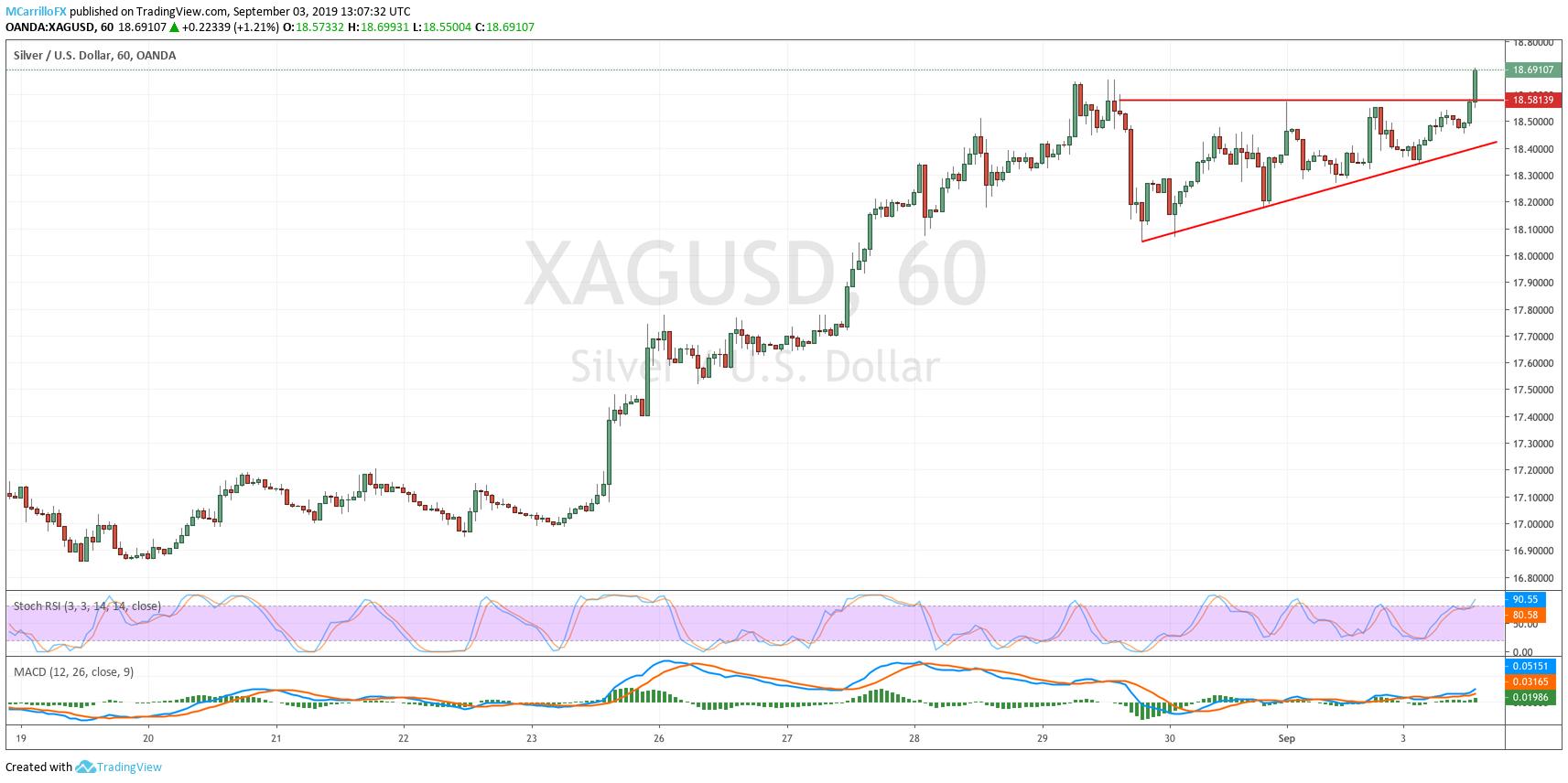 XAGUSD 1-hour chart September 3 Silver