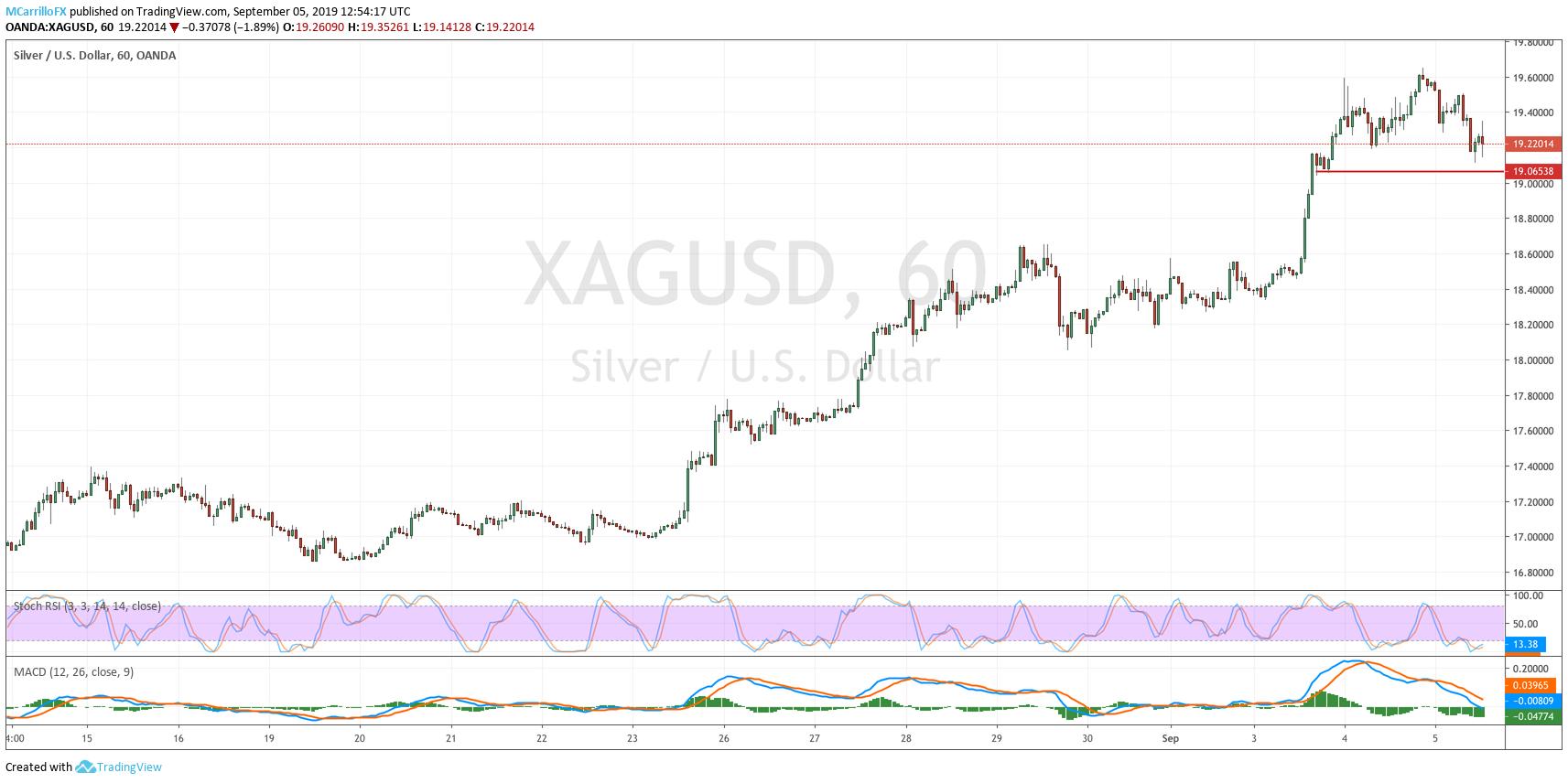 XAGUSD 1-hour chart September 5