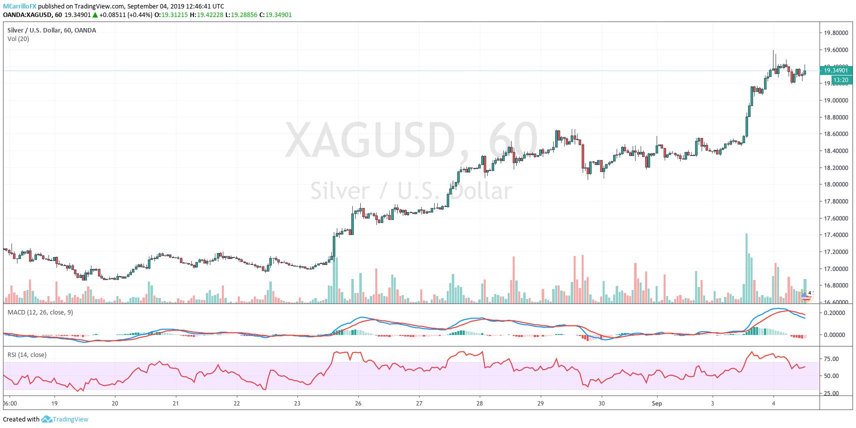 XAGUSD 1-hour chart Silver September 4