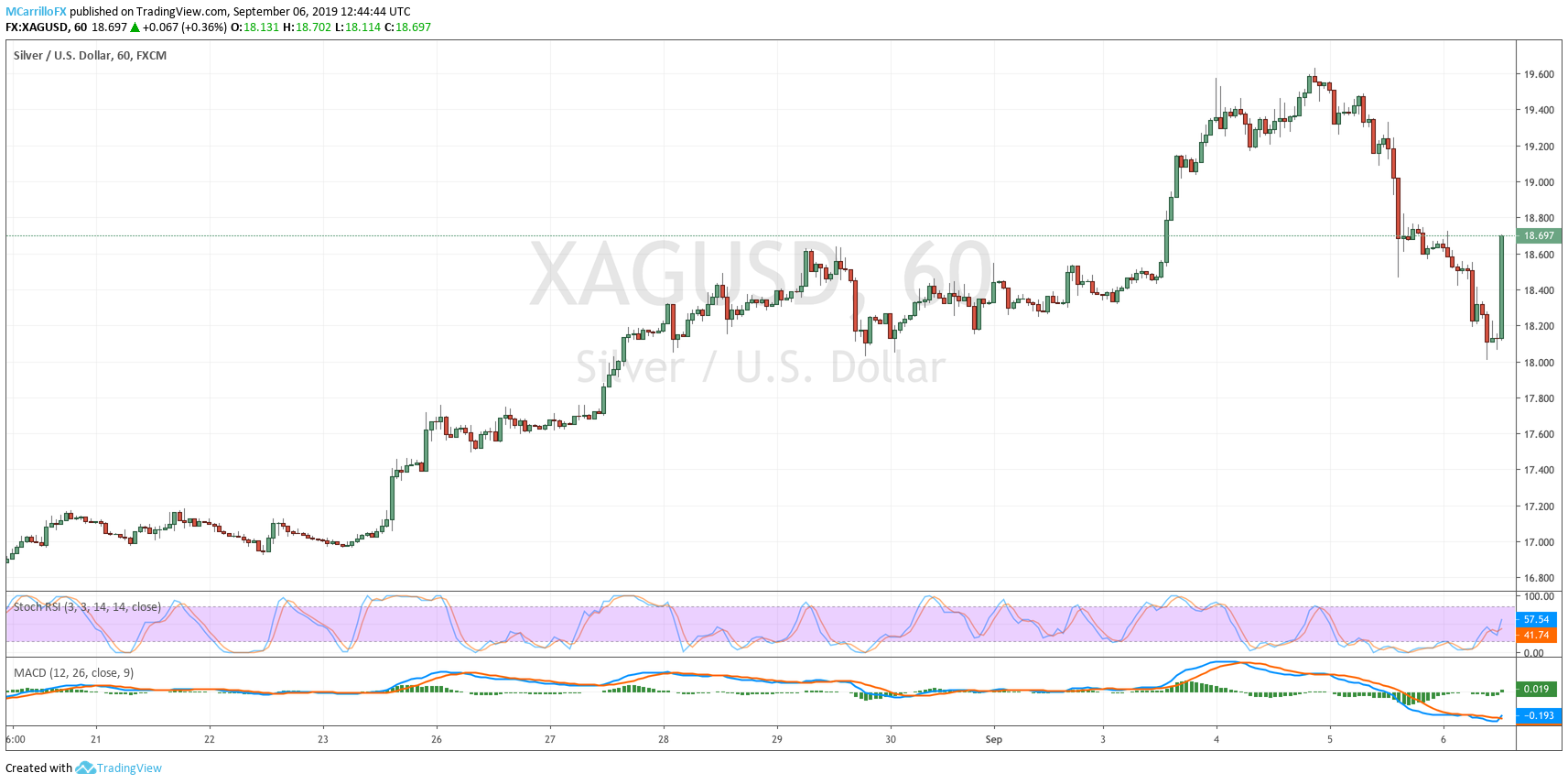 XAGUSD 1-hour chart Silver September 6