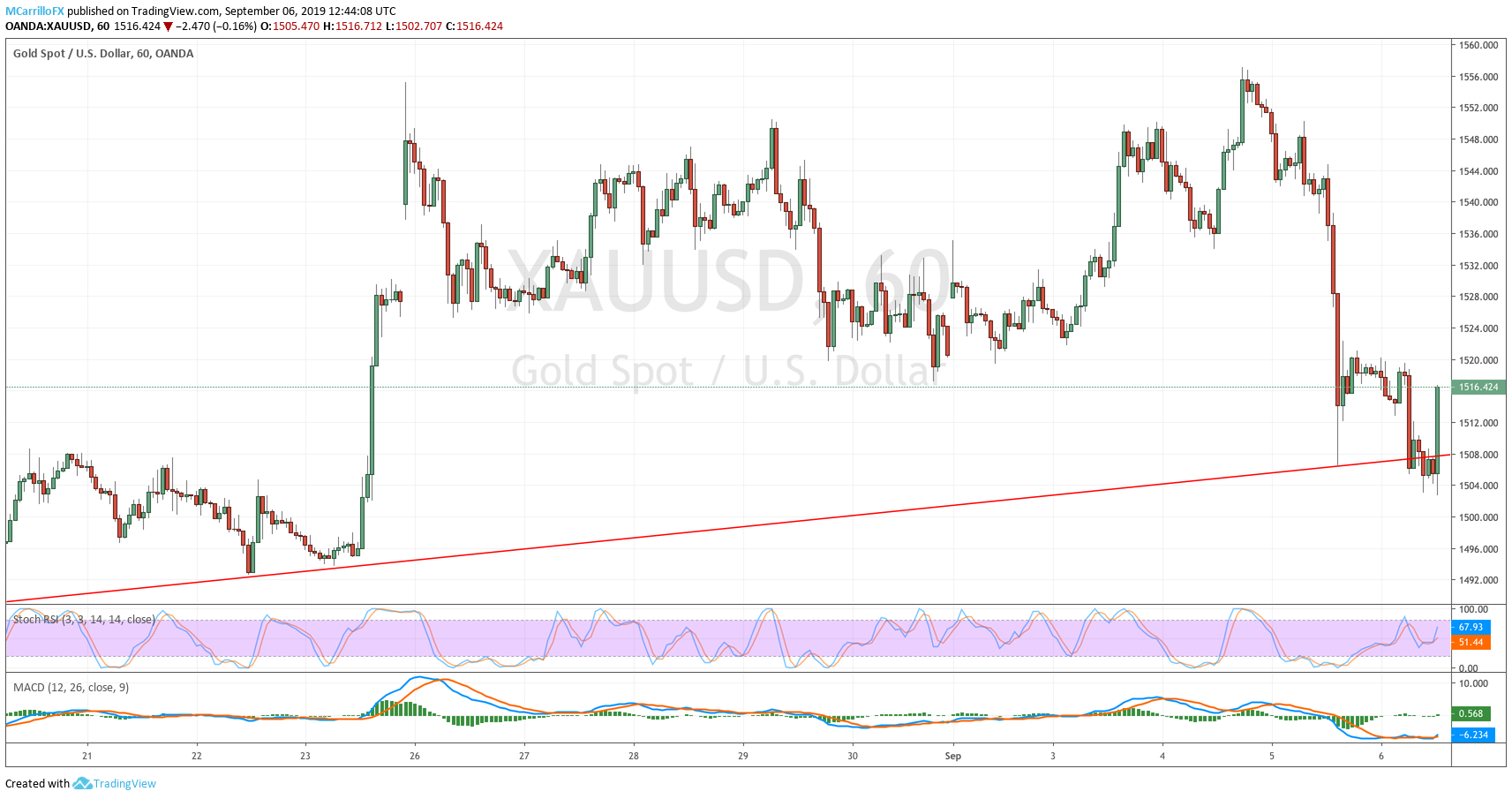 XAUUSD 1-hour chart Gold September 6